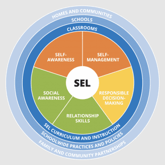SEL Chart from CASEL